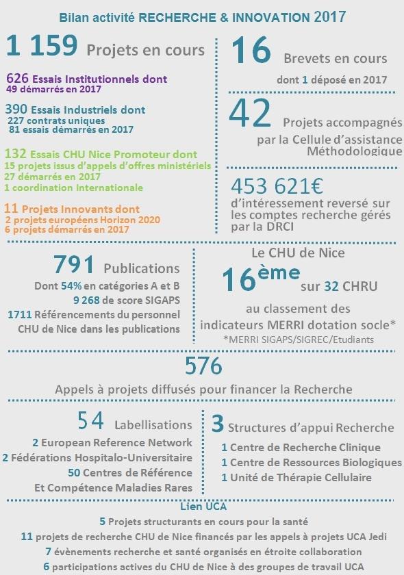 1 2 Infographie Chiffres Cl Cs