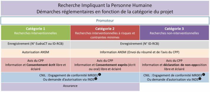 Reglementation Recherche Impliquant La Personne Humaine