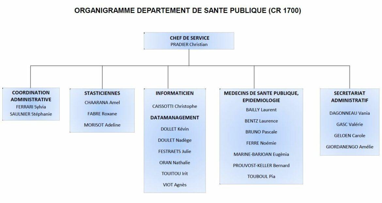 Organigramme Departement De Sante Publique