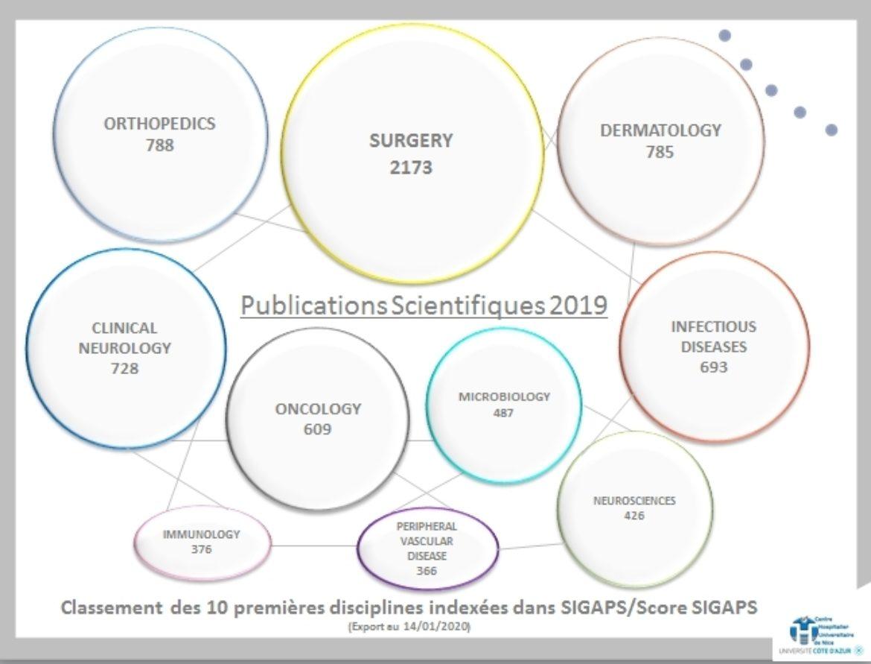 Publications Scientifiques 2019 Chu De Nice