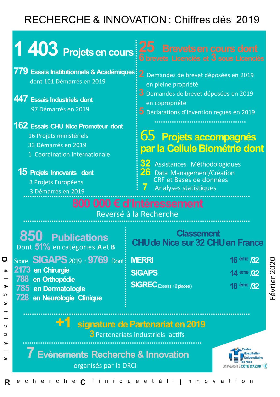 Recherche Et Innovation Chu De Nice Chiffres Cles 2019