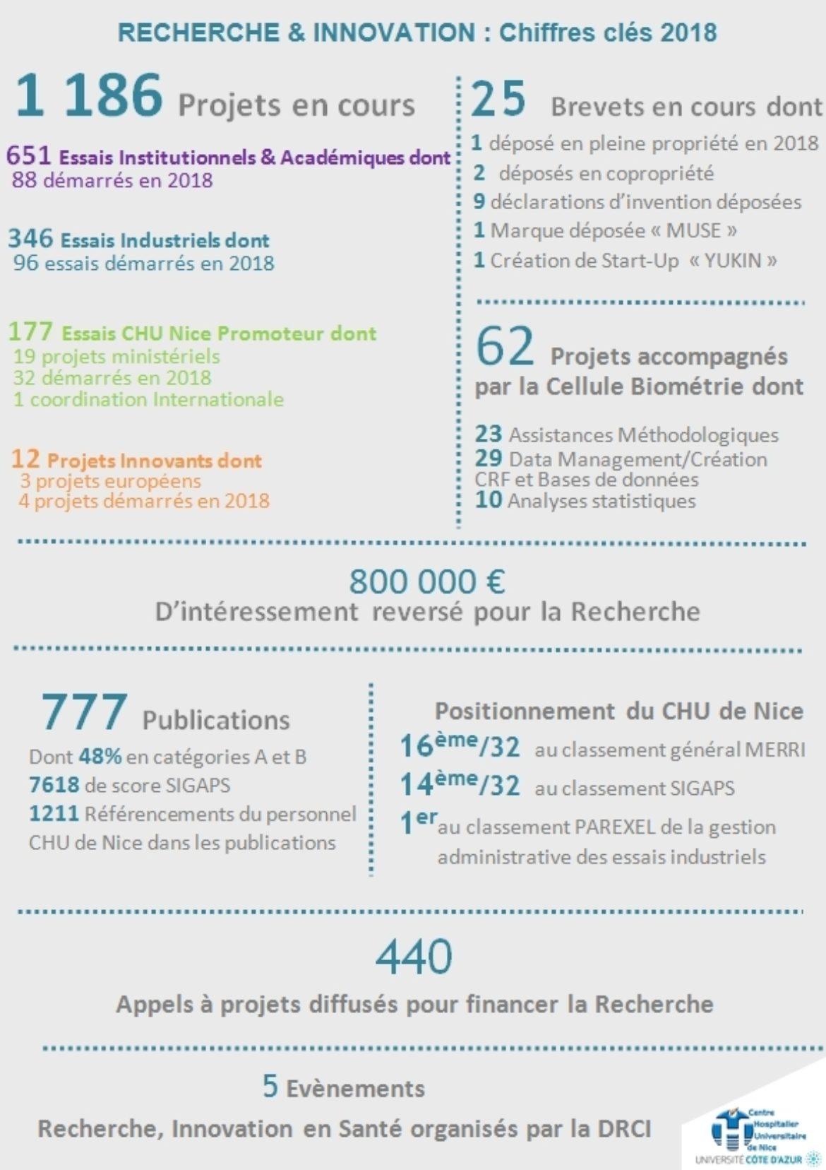 Recherche Et Innovation  Chiffres Cles 2018  Chu De Nice