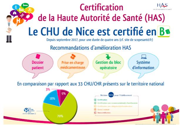 Certification HAS